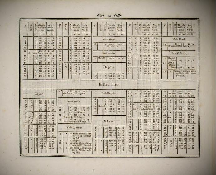 Table astronomique de Bode, 1782, Vorstellung der Gestime