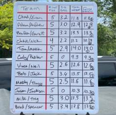 Bald Eagle Lake 6-27-21 Results