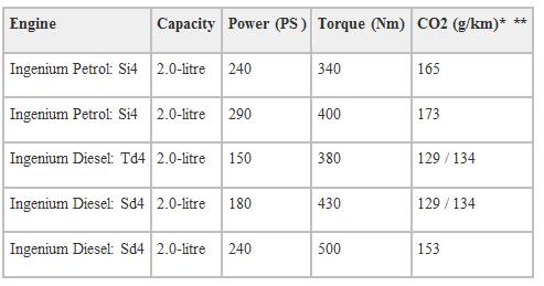 O motor ingenium é muito flexível