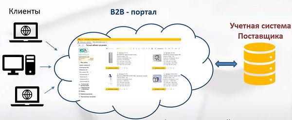 схема портала b2b.jpg