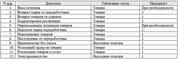 1 учет продукции таблица 1С.png