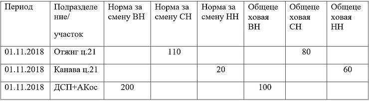 Структура регистра Нормы потребления эне