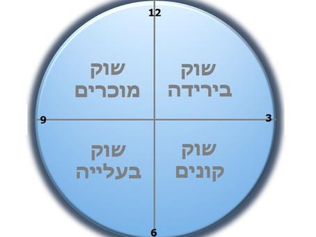 """שעון הנדל""""ן - התזמון המושלם להשקעות נדל""""ן"""