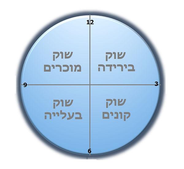 שעון הנדלן- אסף לבנת
