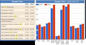גרף המציג את הירידה באחוזי האבטלה בספרד