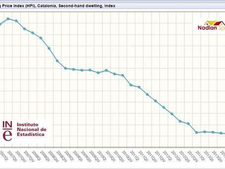 כלכלה בספרד - אחרי שש שנים עליית מחירים ראשונה
