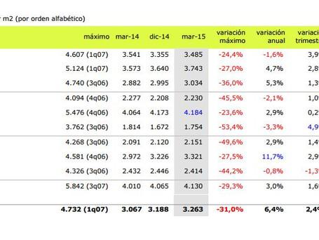 עדכון מחירי דירות ברצלונה  - רבעון ראשון 2015