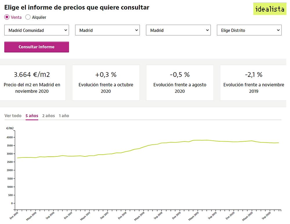 מדד מחירי הדירות במדריד
