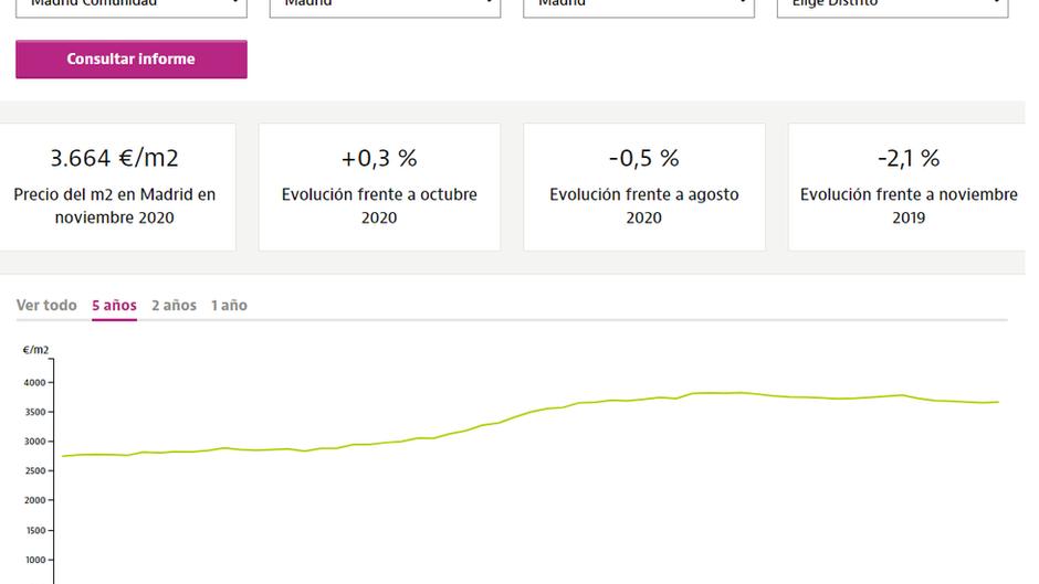 """ינואר 2021, סטגנציה בשוק הנדל""""ן בספרד"""