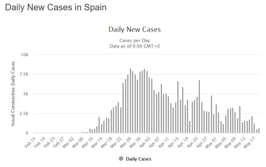 השקעות נדלן בספרד בתקופת הקורונה- נדבקים מאובחנים