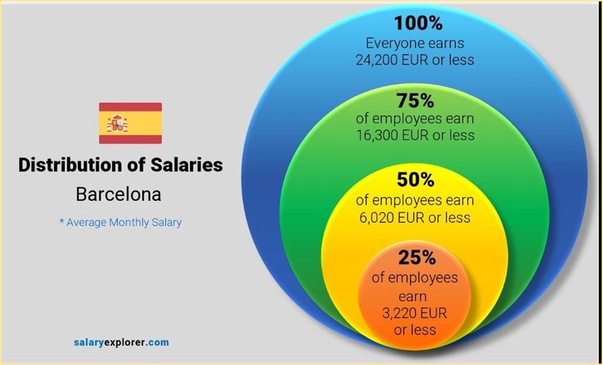 משכורות בברצלונה, שכר ברצלונה, שכר ספרד, ממוצע