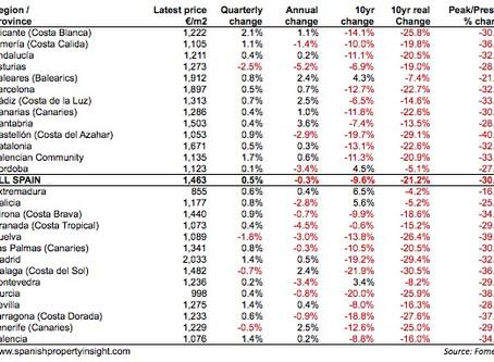 """הראל ביטוח נכנסת בגדול להשקעות נדל""""ן בספרד ושוק הנדל""""ן בספרד מתרחב"""