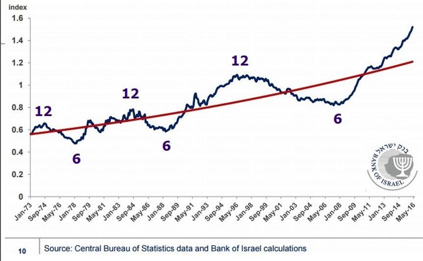 """גרף מחירי הנדל""""ן של ישראל"""