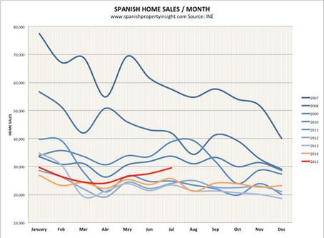 גידול במכירות הבתים בספרד - חודש יולי הטוב ביותר מזה חמש שנים!