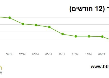 קבלת משכנתאות למשקיעים ישראלים בספרד