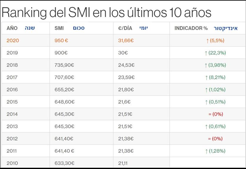 דירוג שכר המינימום בספרד במהלך 10 השנים האחרונות (מתוך אתר audiolis)