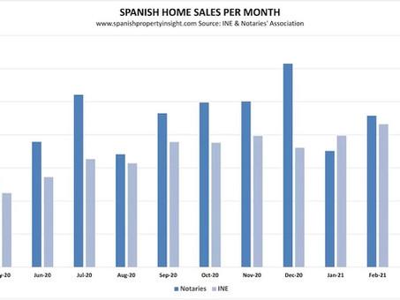 """ספרד מתאוששות מהקורונה: קפיצה של כ-230% במספר עסקאות הנדל""""ן בהשוואה לשנה שעברה."""