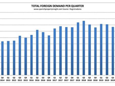 """נתוני רבעון 3 לשנת 2020 חושפים - התאוששות קלה בהשקעות הנדל""""ן הזרות בספרד"""