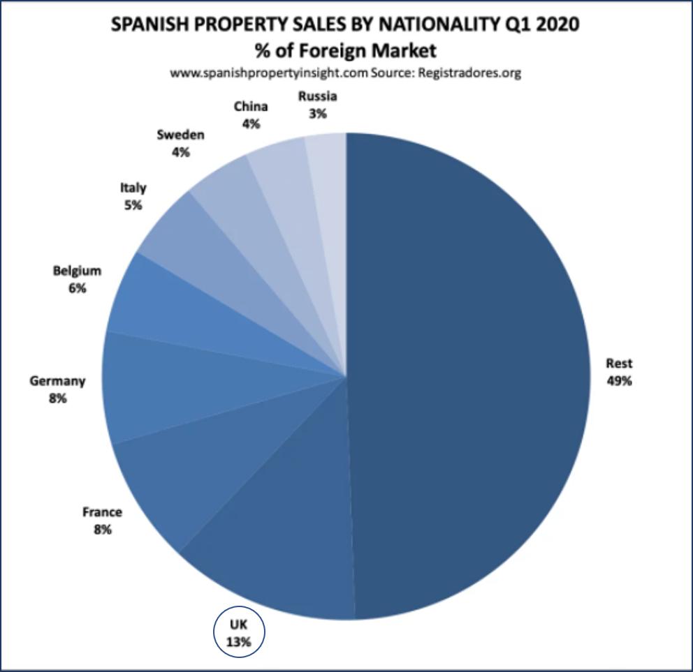 מכירות נכסים בספרד לפי לאום, רבעון ראשון 2020