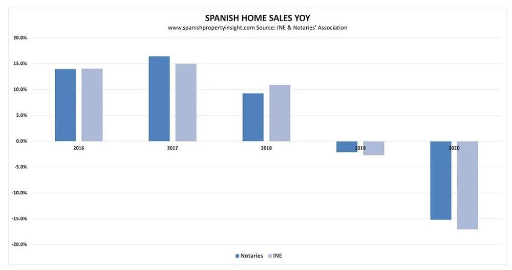 הירידה  בהיקף עסקאות הנדלן בספרד לשנת 2020