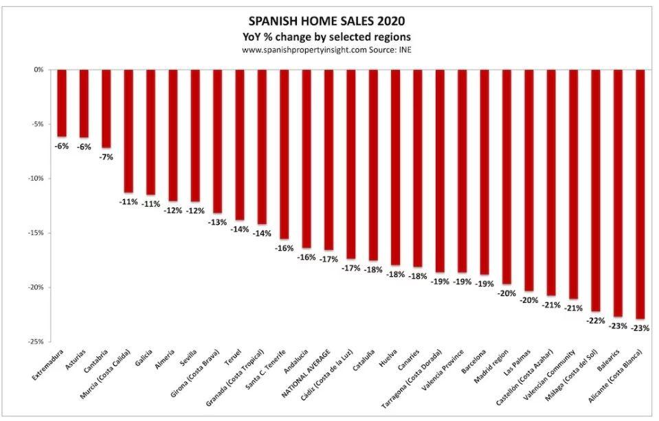 """שנת 2020 ירידה בהיקף עסקאות הנדלן בספרד ע""""פ אזורים  - Spanishpropertyinsight.com"""