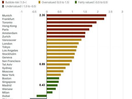 """מהן 7 הערים הנמצאות בסיכון הגבוה ביותר לפיצוץ בועת נדל""""ן?"""