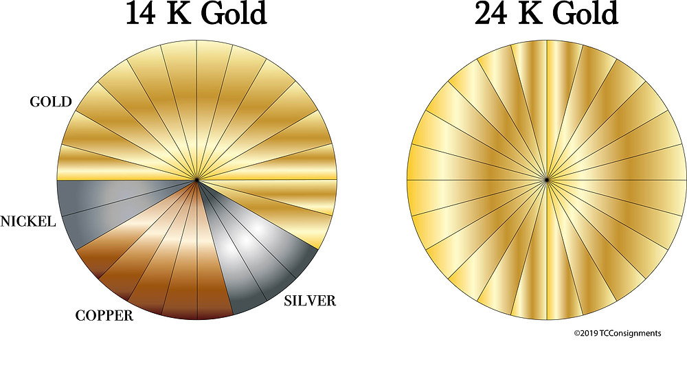 14K gold vs. 24K gold pie chart