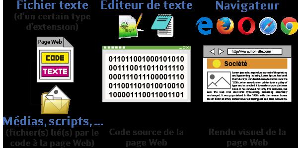 page-web-notepad-navigateur.png