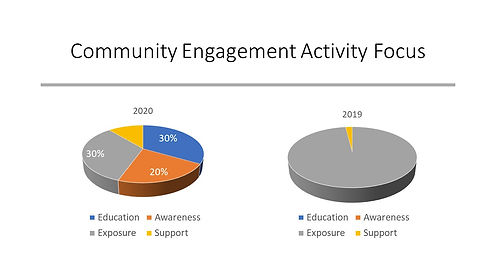 Making Change Community Engagement Focus