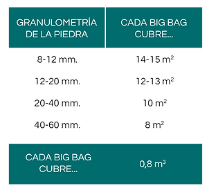 03 Big bag Tabla cantidades piedra DEPIE