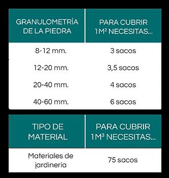 tabla para calcular cuantos sacos necesitas para cubrir con piedra decorativa una superficie