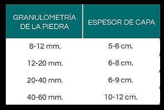 tabla para saber el espesor de piedra necesario para cubrir una superficie