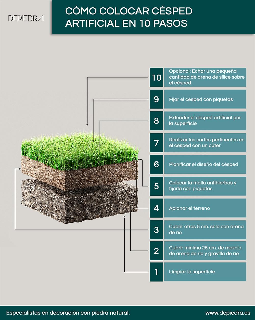 Infografía sobre cómo colocar el césped artificial en 10 pasos