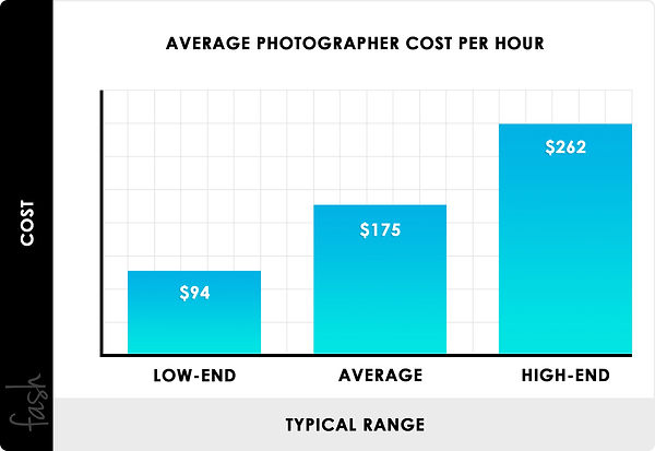 fash-average-photographer-cost-chart.jpg