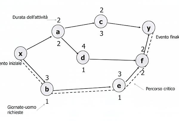diagramma di pert esempi