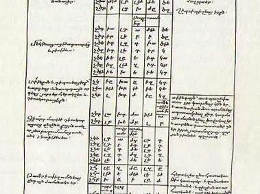 Armenian_translation_of_Eusebius_Chronic