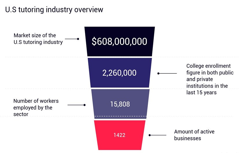 Infographic showing US tutoring industry overview