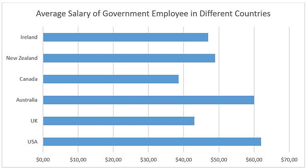 Government workers salary.jpg