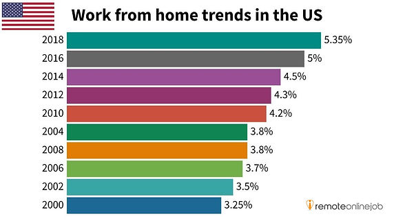 work from home trends [remote work trends].JPG