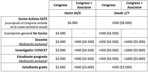 Congreso SATE 2020 - Costos de inscripci