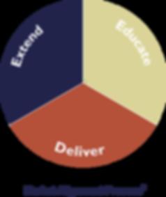 Market Alignment Process