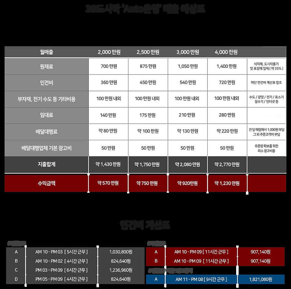 201006_월매출 예상도 수정.png