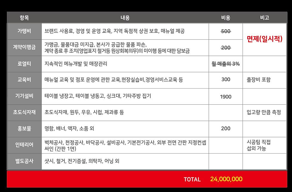극소형카페 창업비용.png