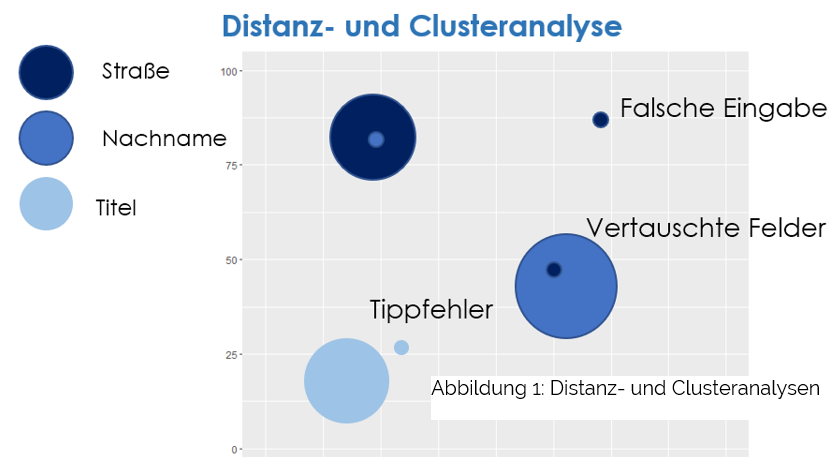 Distanz und Clusteranalysen