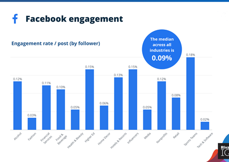 Increasing Organic Reach on Facebook