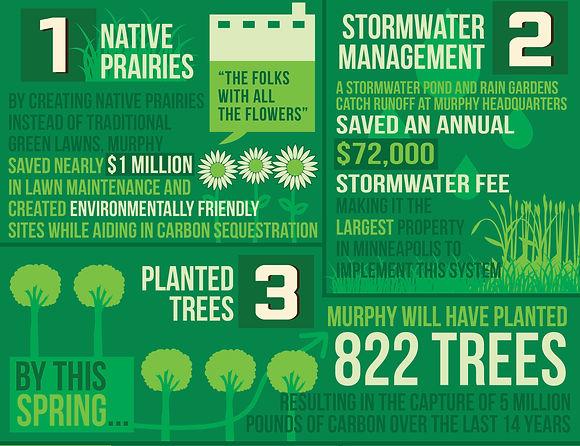 Catalyst Initiative infographic