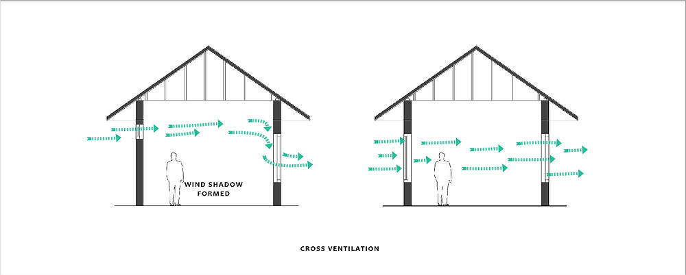 IMPORTANCE OF CROSS VENTILATION in Hot Humid Climates