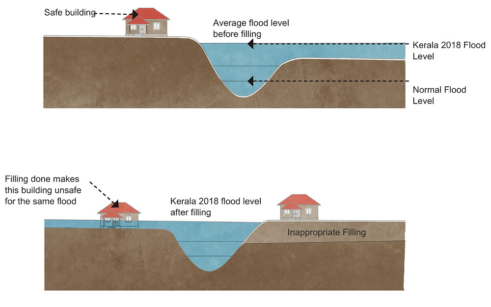 Kerala FLOODS AND CLIMATE CHANGE