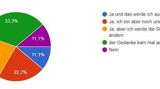 Ergebnisse der Februar Umfrage