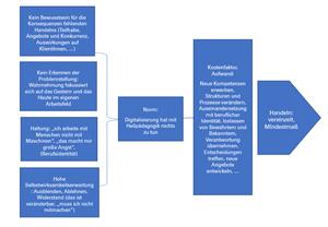 Norm-Aktivitäts-Modell Heilpädagogik, Alicia Sailer